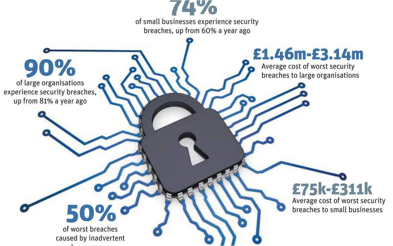 Security breaches by numbers