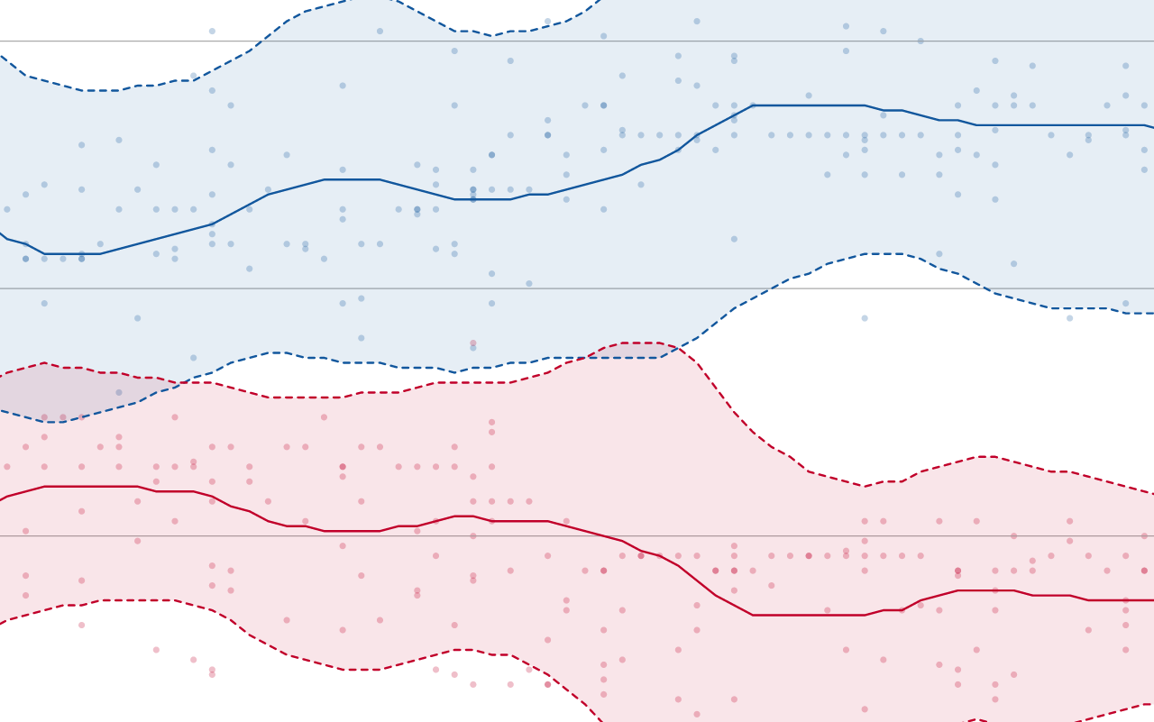 US presidential election 2020: is Donald Trump or Joe Biden leading in our poll tracker?