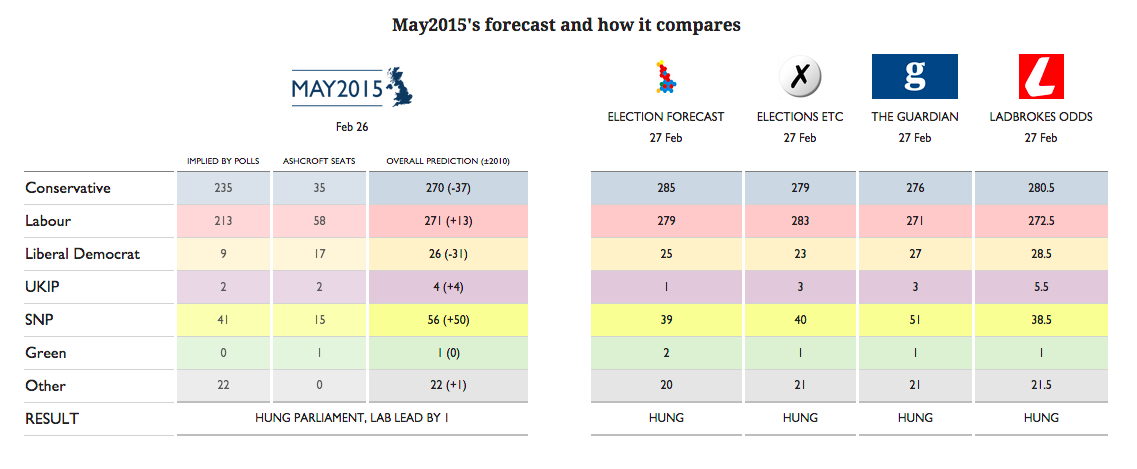 Five election forecasts concur: Labour & Tories to fall at least 40 seats short of a majority